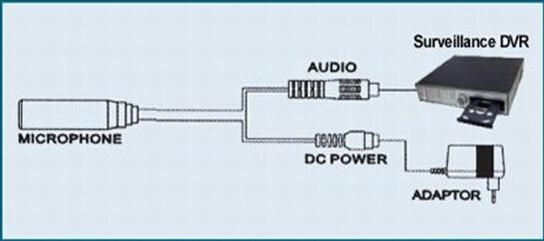 Потому что микрофон имеет