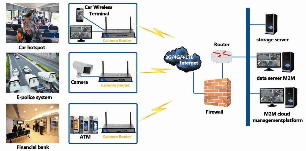 Cm520 87w Point D Acc 232 S Wifi Routeur 3g Routeur Sim Fente