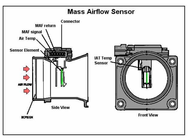 Ford Focus Mass Air Flow Sensor Symptoms Car Techrhasburypreschoolinfo: Ford Focus Maf Sensor Wiring Diagram Iat At Gmaili.net