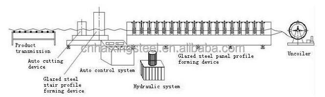 Utilisé en métal panneau de toit rouleau formant la machine/matériaux de construction machines/portable rouleau formant la machine