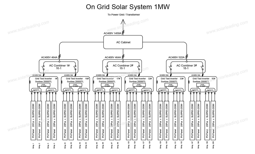 8 Mw Solar Park Solar Photovoltaic Power Grid Connected
