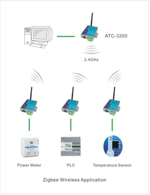 Global Available Wireless Rf Transmitter And Receiver