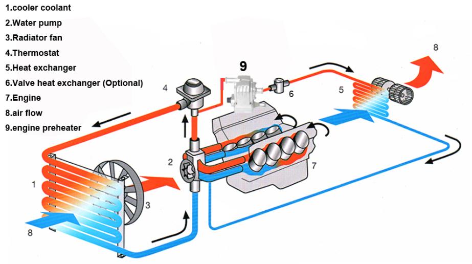 Preheater Motor de carro
