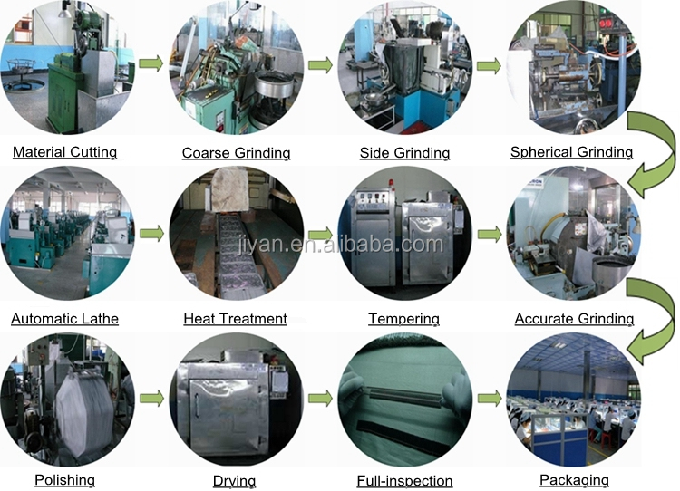 Product process (2)