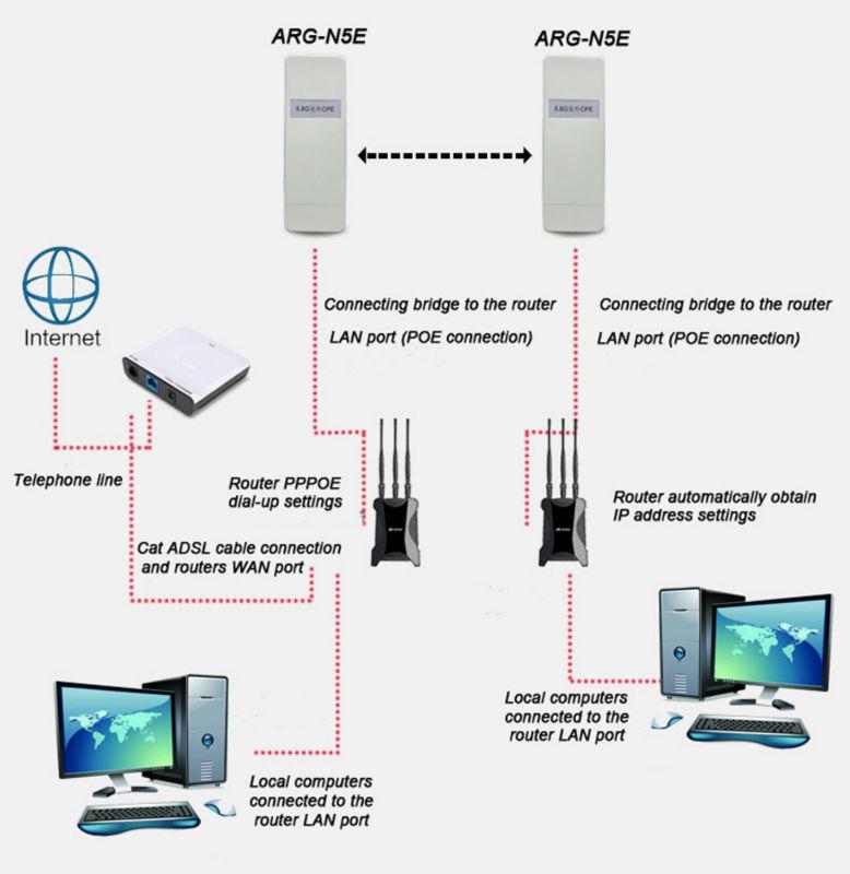 Sans fil ap cpe ext rieur r seau pont r p teur wifi signal for Pont wifi exterieur