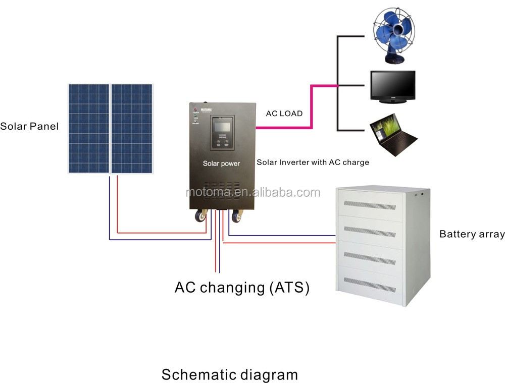 5kw Solar System Battery Bank