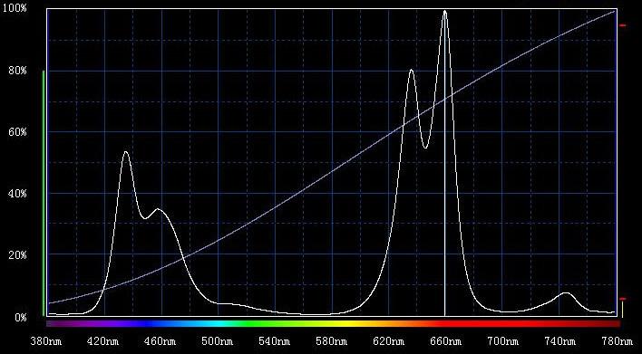 full spectrum 200 watt cob led grow light , 200w cob chip grow led