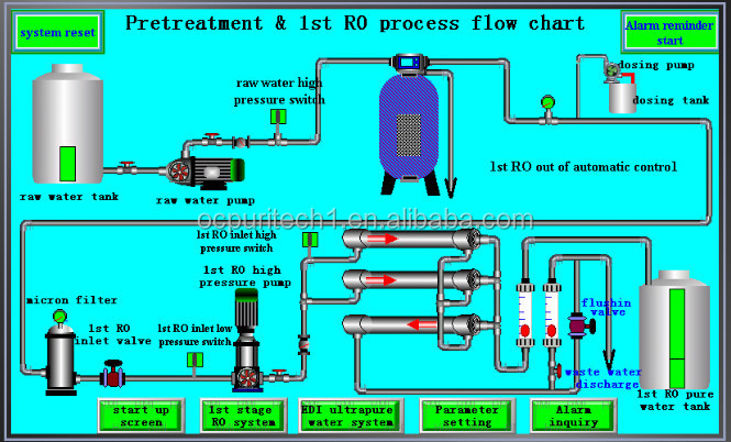 Ro Reverse Osmosis Industrial Commercial Water