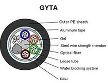 outdoor fiber optic cable GYTA