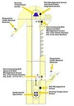 Harina fresadora TD / elevador de cangilones de TH tipo
