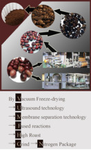 Enhance the value of high quality coffee beans.