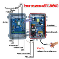 New design and top selling SMS alarm system