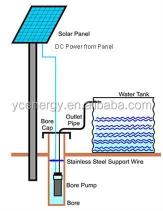 High_head_Submersible_Solar_Water_Pump_6954_1.jpg