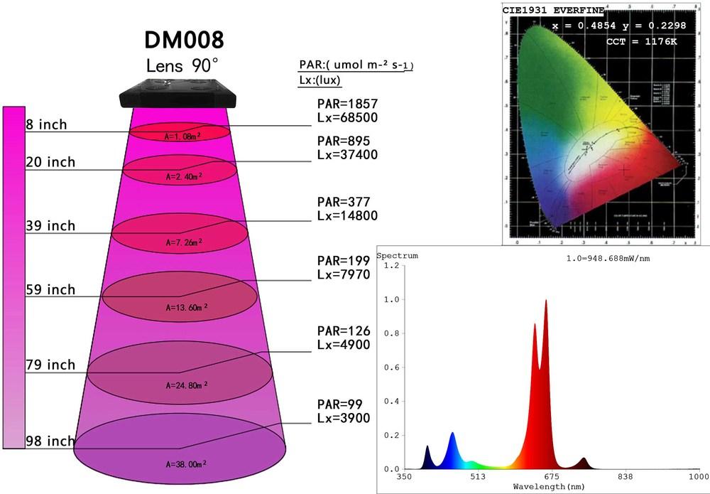 Herifi DM008 COB LED Grow Light 16.jpg