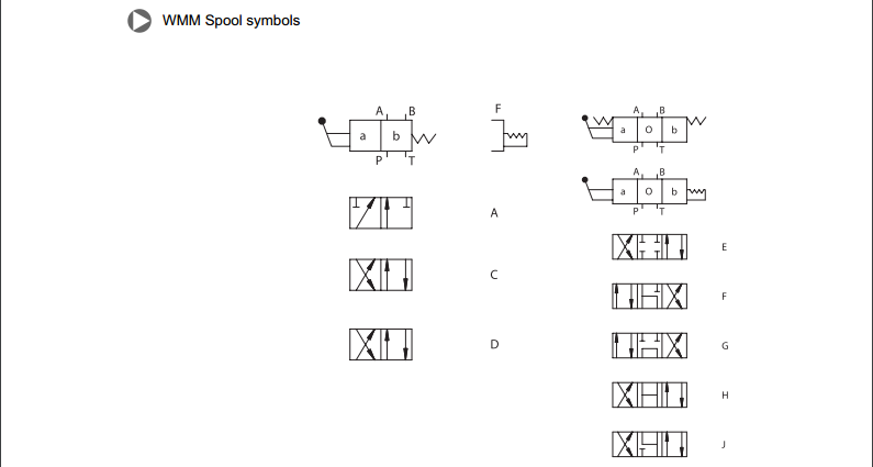 Rexroth 4wmm Of 4wmm64wmm104wmm164wmm254wmm32 Manual Directional