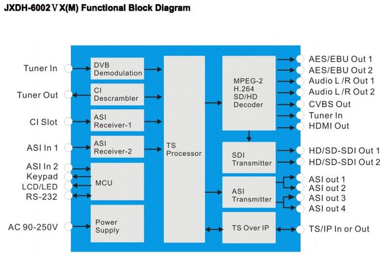 professional hd ts descrambler integrated receiver decoder