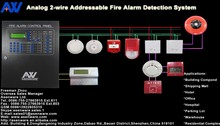 Networkable 2-wire 1-loop LCD Display Addressable Fire Alarm Panel Installation