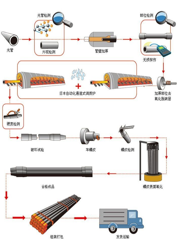Deep well PVC casing pipes and PVC water well screens