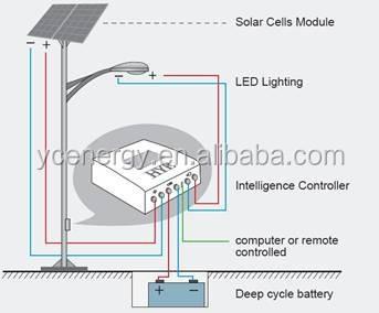 solar street light.jpg