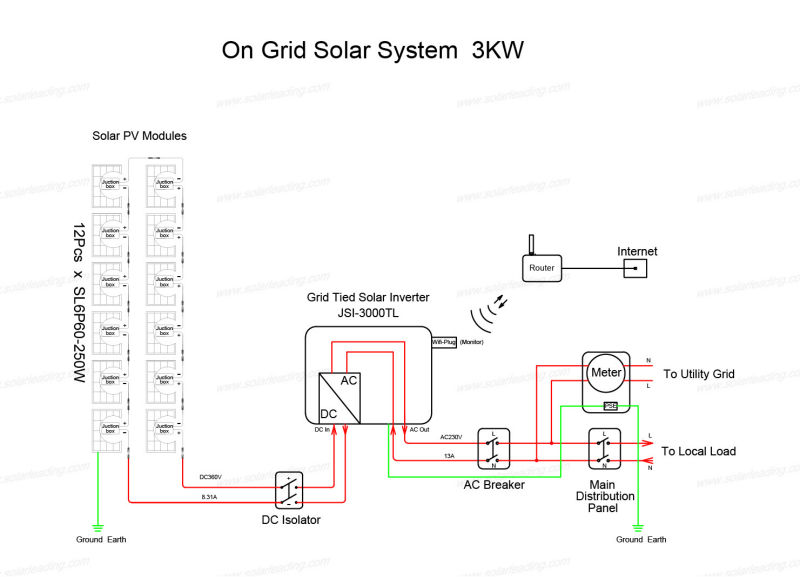 New Design 3kw Solar Power System Include Pv Inverter For