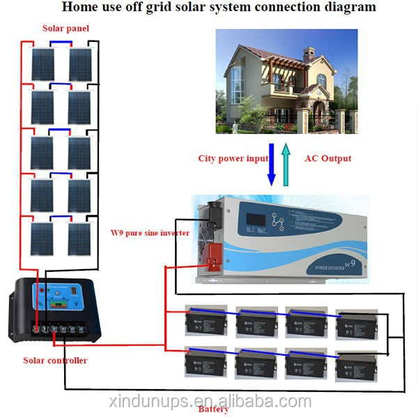 Energy saving solar kit 5kw solar system off grid with for Energy efficiency kit