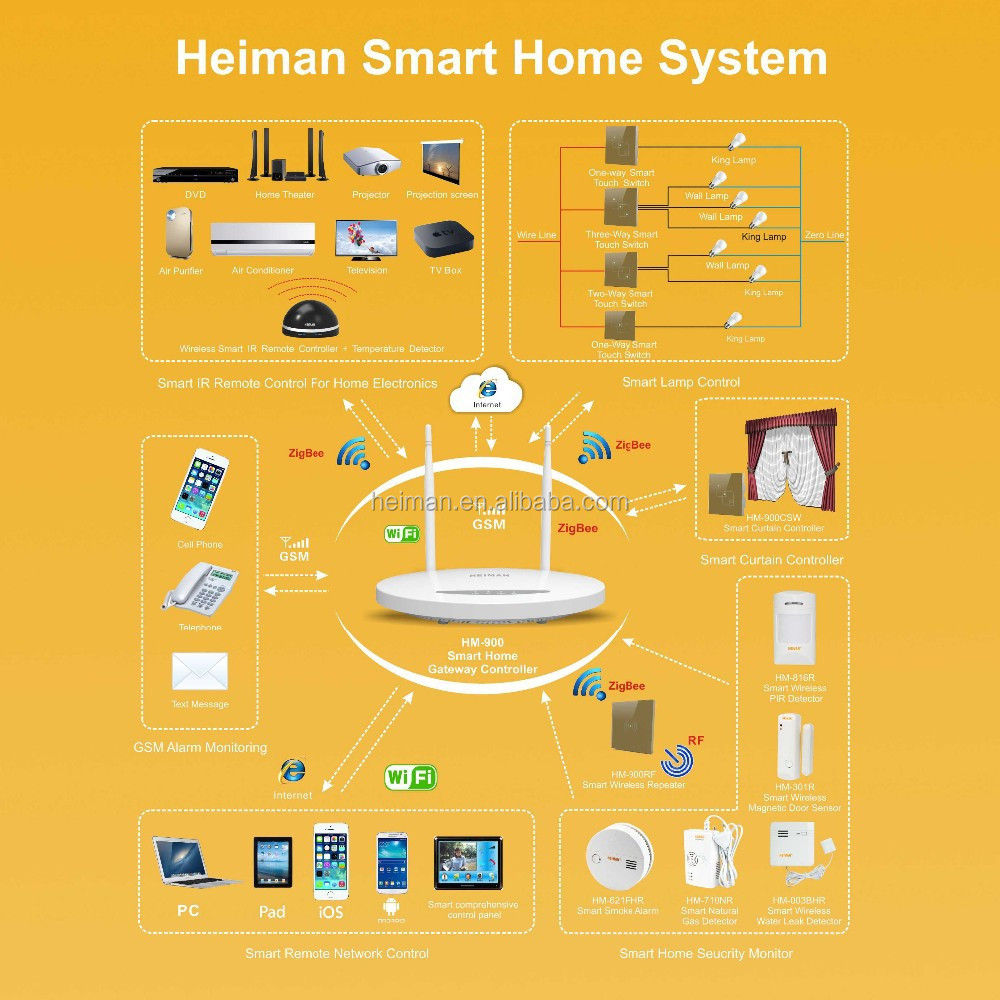 app software remote control smart home sofware system buy smart home sofware system zigbee. Black Bedroom Furniture Sets. Home Design Ideas