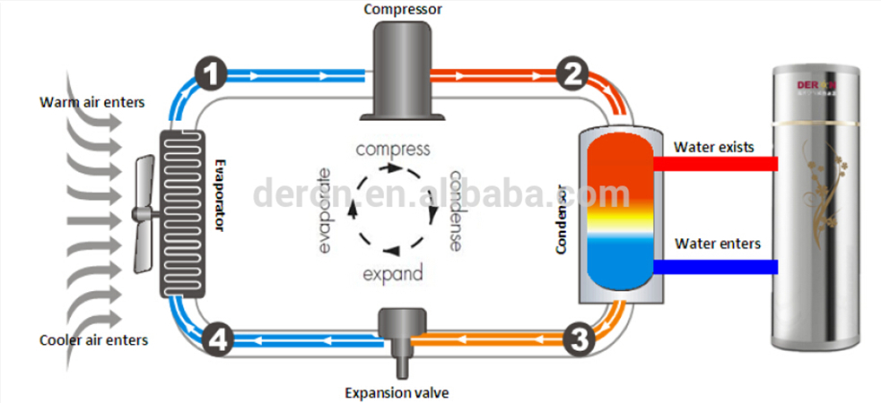 Deron Air To Water Heat Pump More Economic Than Solar Water Heater ...