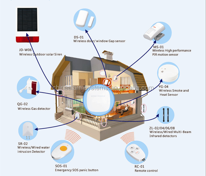 infrared security alarm project pdf