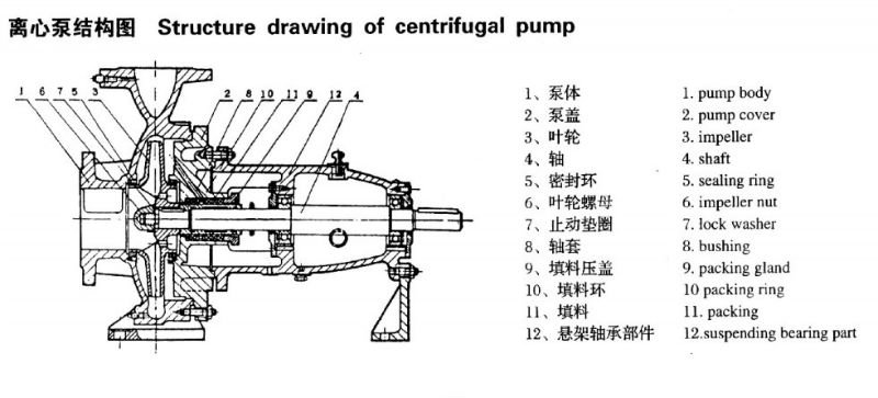 Centrifugal Pump Structure Centrifugal Pump Is200-150-315