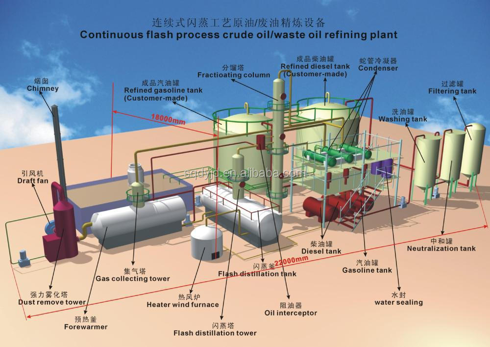 Horizontal type tyre oil distillation plant recycling furnace oil 10ton buy tyre oil