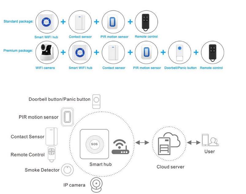 wifi ip camera smart gsm  wifi cloud alarm wireless lcd gsm