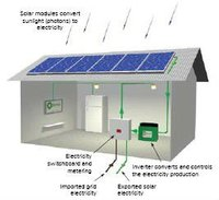 100w 300w 500w 1000w solar electrical engineering project of home use
