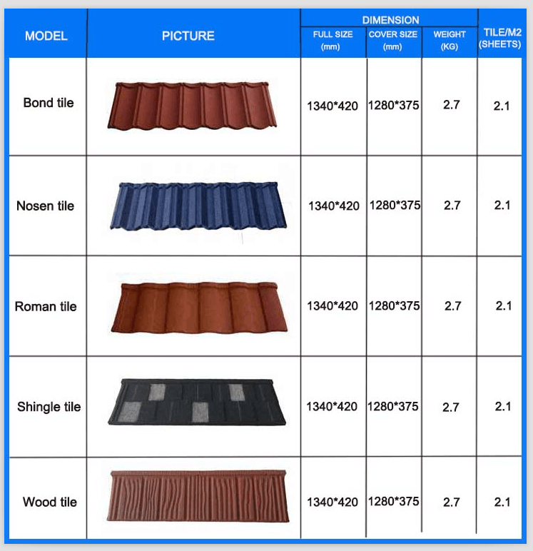 Metal Material Stone Coated Roof Tile Prices Steel Roof