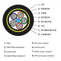ADSS All Dielectric Self-Supporting Aerial Optical Fiber Cable(ADSS)