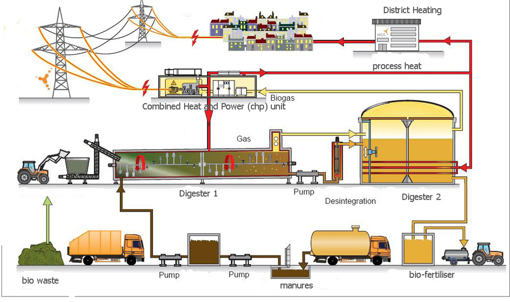 biogas in hindi