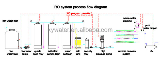 4m3 Hr Factory New Design Chlorine Ro System Industrial