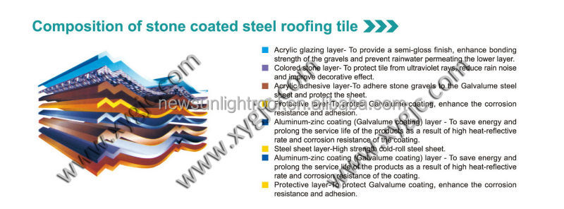 Architectural Roof Shingles, High Quality Architectural Roofing Shingles,Architectural Roof Tiles,Architectural Roofing Sheet
