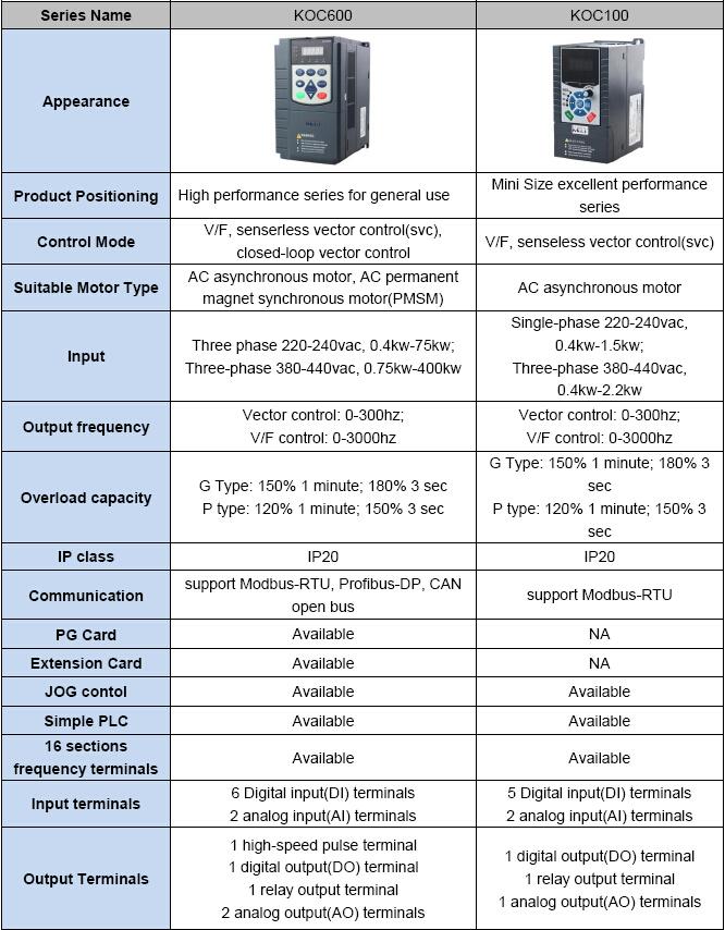 Speed Drive Controller Speed Drive/controller