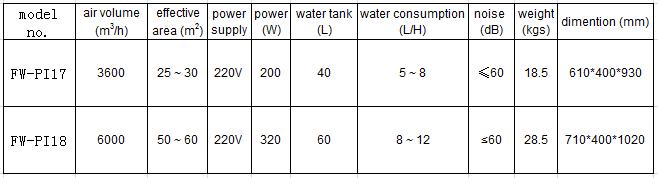 parameter of industrial portable air cooler.png