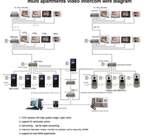 2015 best selling multi apartment building video door access control system support at most 9999 apartments