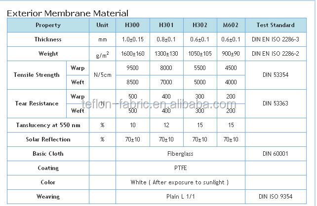 Ptfe architecture membrane teflon mat riaux de toiture for Thickness of batt insulation