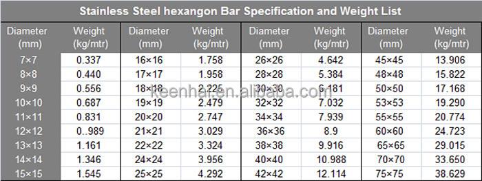 Stainless Steel Hexagon Bar Stainless Steel Hexagon