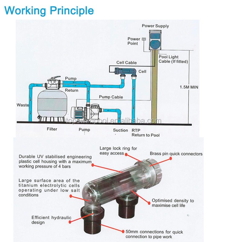 Pikes Safe Swimming Pool Automatic Pre Water Chlorination Equipment Electric Salt Chlorinator In