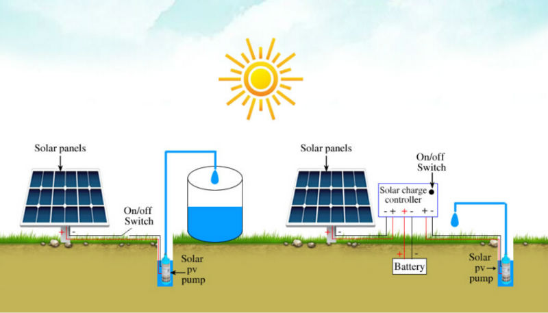 solar water pump;centrifugal submersible pump;swimming pool pump