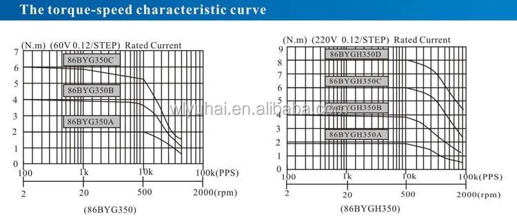 nema 34 hybrid stepper motor driver CNC 2N.m 3-phase customized linear stepper motor synchronous motor