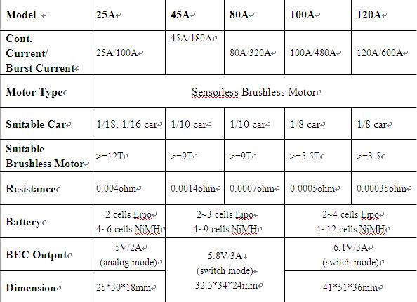 Heatsink 3650 inrunner motor 3Y motor dc motor & 60A ESC speed controller combo for rc toys