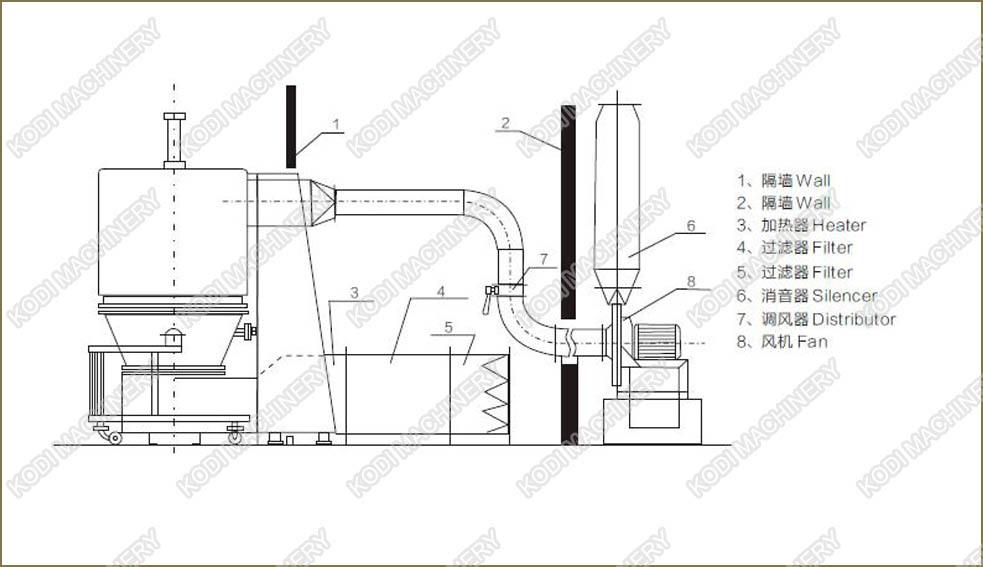 Drawing of GFG Fluid Bed Dryer.jpg