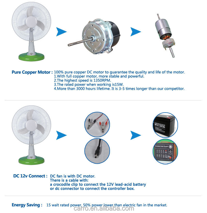 Best performance AC DC energy-saving solar dc outdoor fan