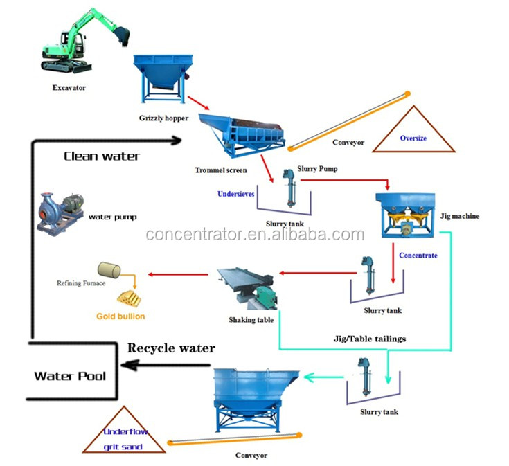 how to get contract in oil and sand company