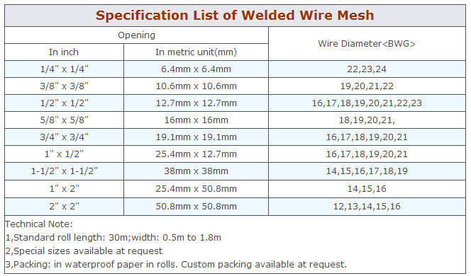 Metric welded wire fabric wire center wire mesh sizes wire center u2022 rh inkshirts co 6x6 welded wire fabric welded wire fabric size chart greentooth Choice Image